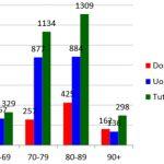 ISS: Solo 6 i deceduti CoVid19 senza altre patologie