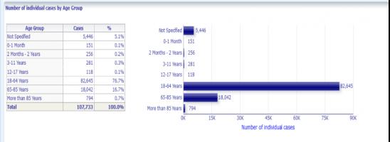Vaccini anti Covid: in UE 5.360 morti e 240.000 eventi avversi